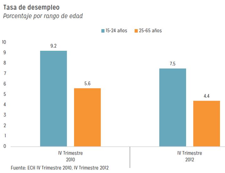 Desempleo juvenil en Nicaragua