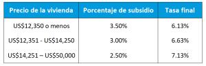Subsidio a la tasa de interés