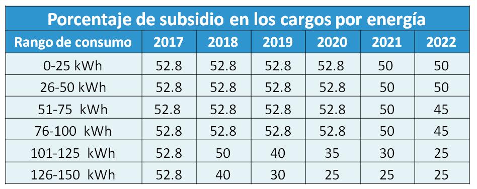 Reducción del subsidio energético en Nicaragua